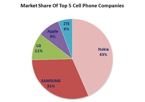 best cell phone company article 4 read top 5 cell phone companies of the world