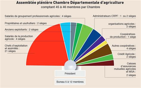 elections des chambres d 39 agriculture chambres d 39 agriculture