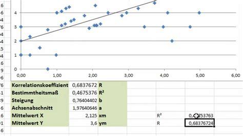excel regression  korrelationskoeffizient nach