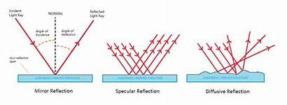 Reflection Types Luximprint Reflectors