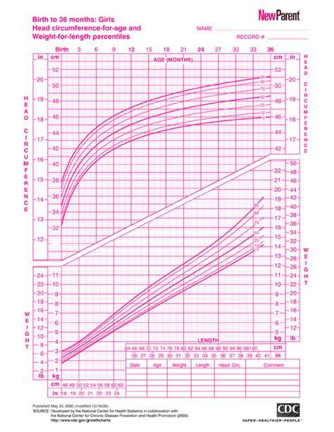 Premature Baby Weight Gain Chart