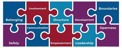 Enabling Standards Environments Values Leicester