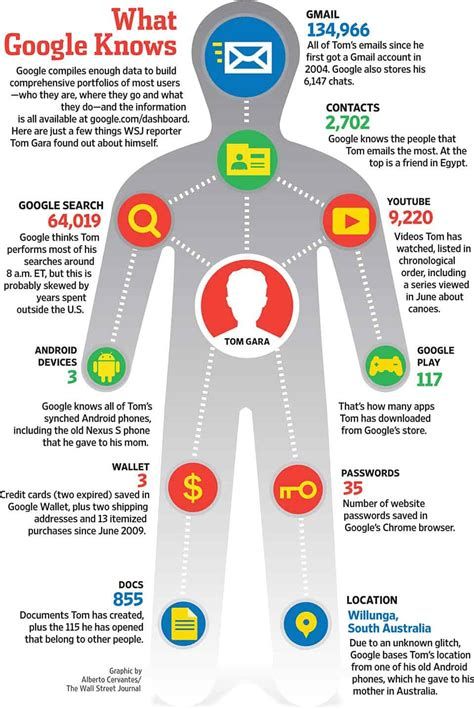 What Google Knows About You [Infographic]   Daily Infographic