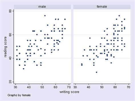 Combining Twoway Scatterplots How To Draw Line Graph Excel 2016 Make Format In Multiple Lines Of Symmetry Equation Examples 4th Grade Making A Data Function