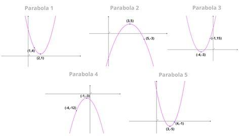 find standard form equation parabola vertex form how to find the equation of a parabola