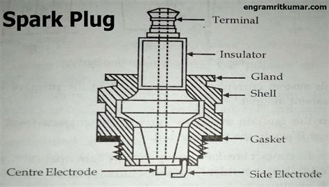 Spark Diagram by Difference Between The Fuel Injector And Spark