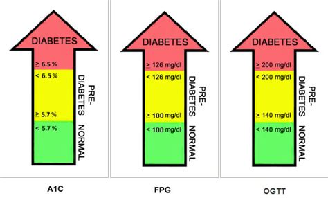 talk to your doctor may not help if you diabetes page 31839