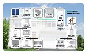 Inverter  Chargers And Charge Controllers  Do You Need Both