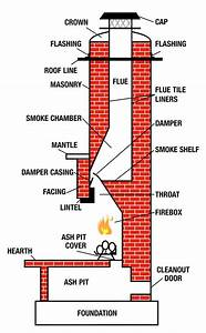 Chimney Safety  U0026 Tips