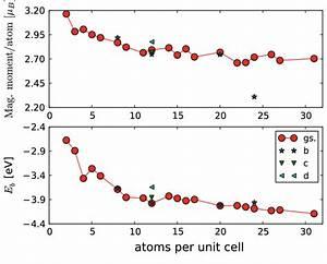 Average Magnetic Moment Per Atom  U0026quot  L  Upper Panel  In Bohr