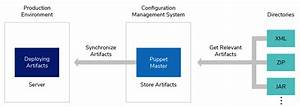 Manual Deployment Process Into Production