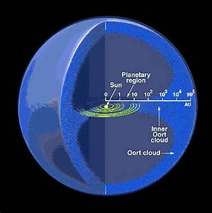 Oort Cloud Information - Pics about space