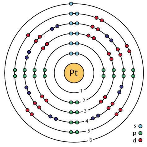 What is Bohr's model for platinum? - Quora
