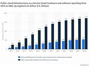 Vendors on cloud nine as market continues explosive growth ...