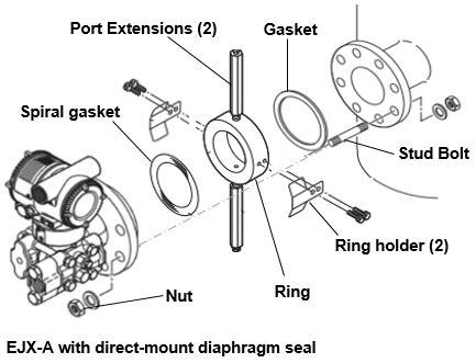 flushing ring calibration ring yokogawa america