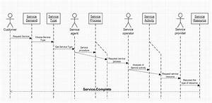 Services Of The Supply Chain Sequential Diagram