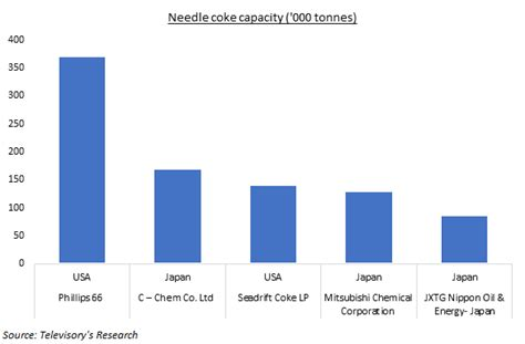 lithium ion anode demand  needle coke reduce availability  electrode players blogs