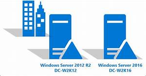 Upgrade Domain Controllers To Windows Server 2016