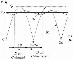 Rectifier Waveforms For Ideal Diodes  Infinite Capacitor