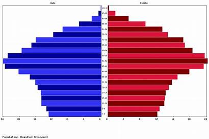 Italy Population Age Pyramid Structure Chart Today