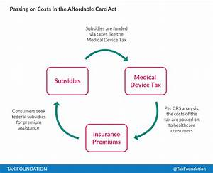 Crs Report  Medical Device Tax Burden Falls On Consumers