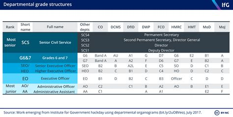 Grade structures of the civil service | The Institute for ...