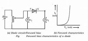 Pn Junction Diode  Forward And Reverse Bias Characteristics