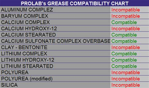 Prolab's Grease Compatibility Chart