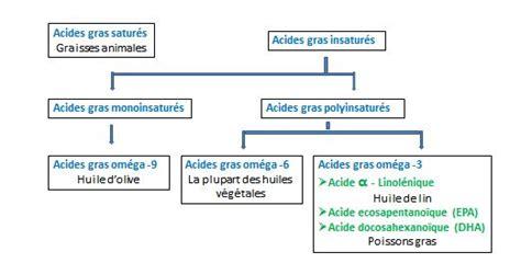 acide gras polyinsature
