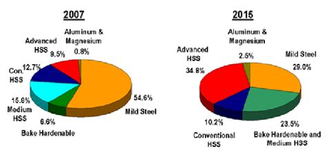 Metallic Material Types And Their Usage Trend In Vehicle