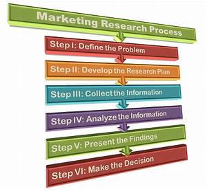 What Is Marketing Research  Definition And Process
