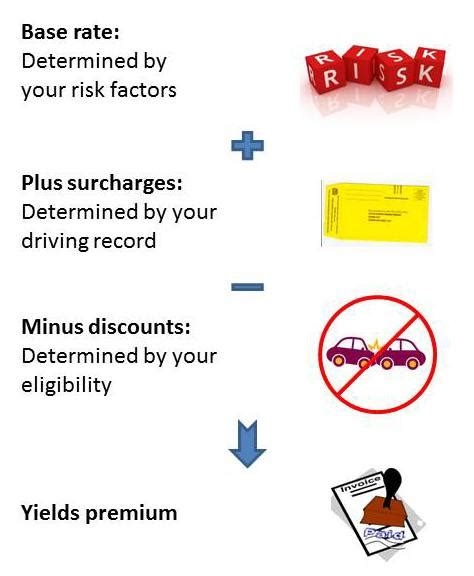 Car And Insurance Deals For Drivers - complete guide to auto insurance discounts insurance