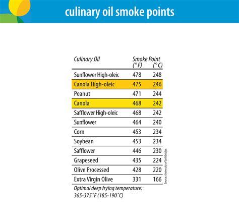 cooking  canola oil canolainfo canola oil good   body