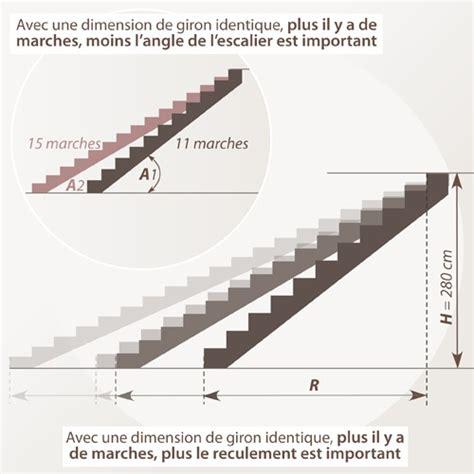 Calculer Un Escalier Droit Ooreka