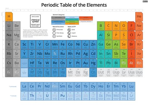 what is the periodic table of elements music and chemistry have this in common evolve ascend