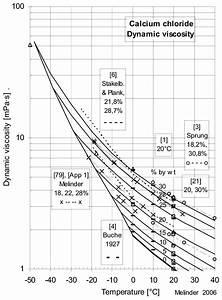2  Dynamic Viscosity Of Calcium Chloride