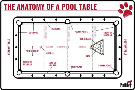 how many feet is a pool table anatomy of a pool table pool cues and billiards supplies