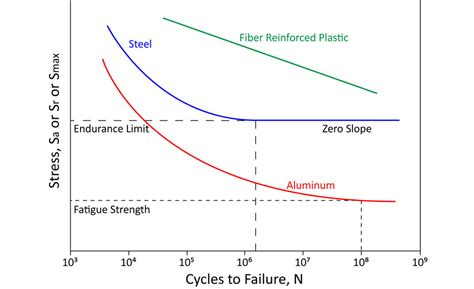Diagram For Aluminum by Stress Fatigue Testing Basics 2017 08 01 Quality