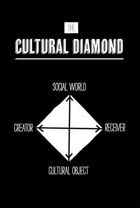wendy griswolds cultural diamond  matrix