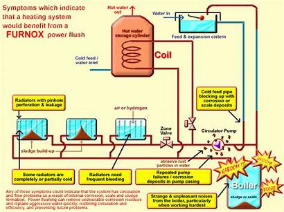 Heating Systems Diy Plumbing Central System Boiler