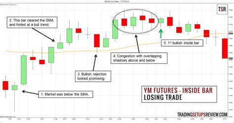 For many investors and traders, options can seem mysterious but also intriguing. A Simple Inside Bar Day Trading Strategy Using YM Futures ...