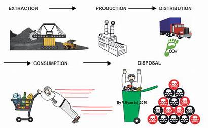 Economy Materials System Linear Production Resources Manufacturing
