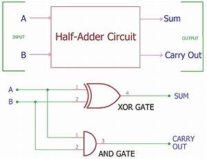 Half Adder Circuit And Its Construction  With Images