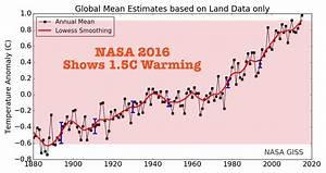 NASA Exaggerating Global Warming By 2X ...