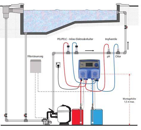 automatische chlor und ph regelung automatische dosieranlagen f 252 r chlor sauerstoff ph