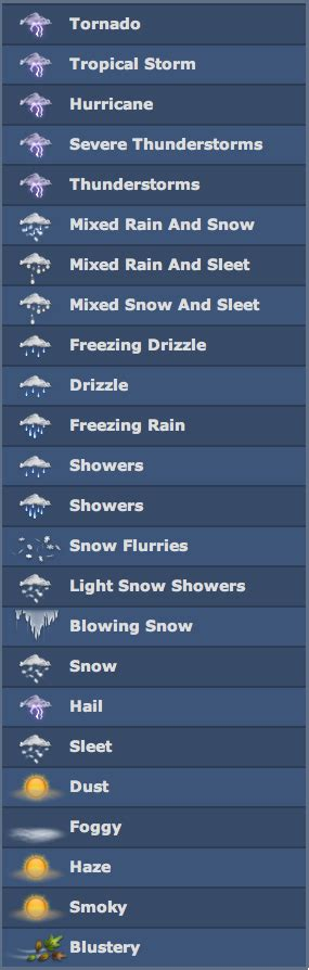 iphone weather symbols meaning what do the iphone weather app icons stand for labeled 1939