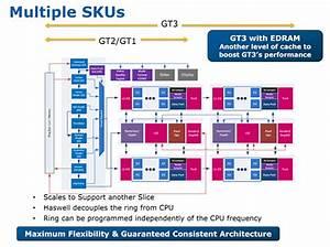Les améliorations côté GPU - Intel Core i7-4770K et i5 ...