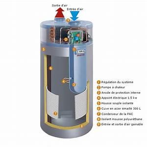 Dimension Chauffe Eau Thermodynamique : auer cylia 2 air ballon thermodynamique 300l ~ Edinachiropracticcenter.com Idées de Décoration
