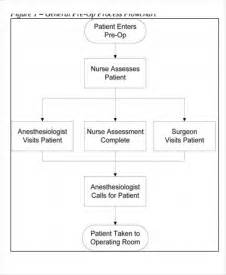 5  Nursing Flow Chart Templates