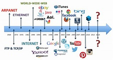 Malone Media Group | History of the Internet Timeline – An ...